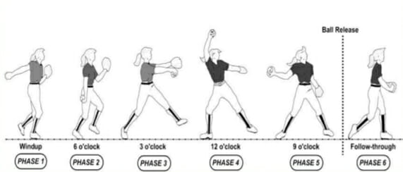windmill pitching drill diagram