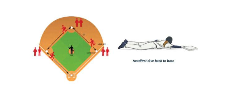 Three Line Sliding Softball Baserunning Drill