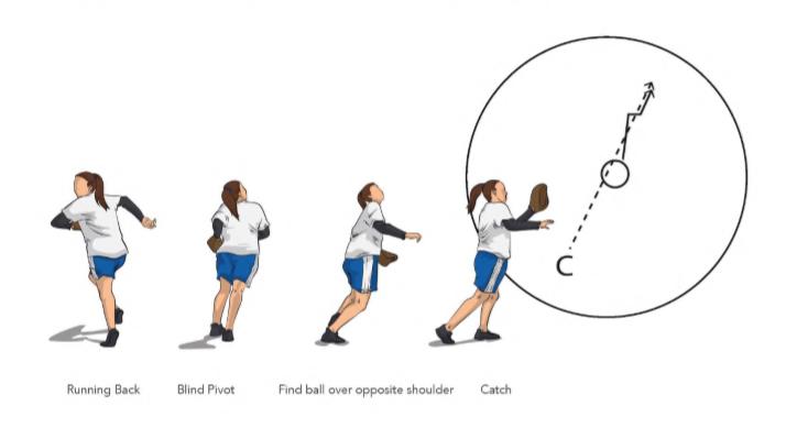Blind Pivot Softball Fielding Drill