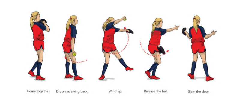 Full Motion Softball Pitching Drill